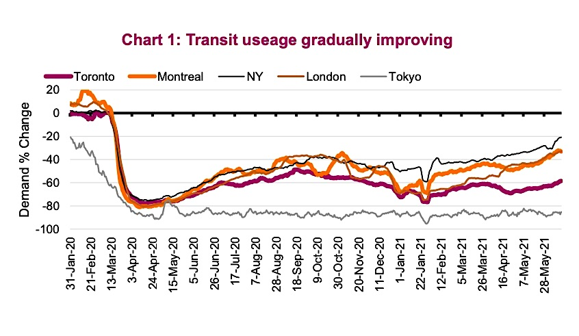 transit usage strong improving year 2021 economic data chart