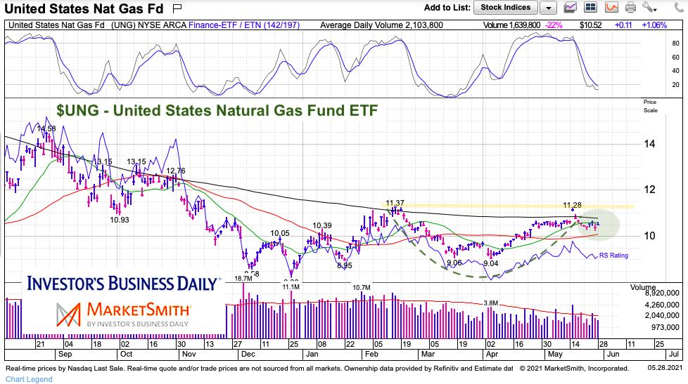 ung natural gas etf bullish base analysis chart may 31 2021
