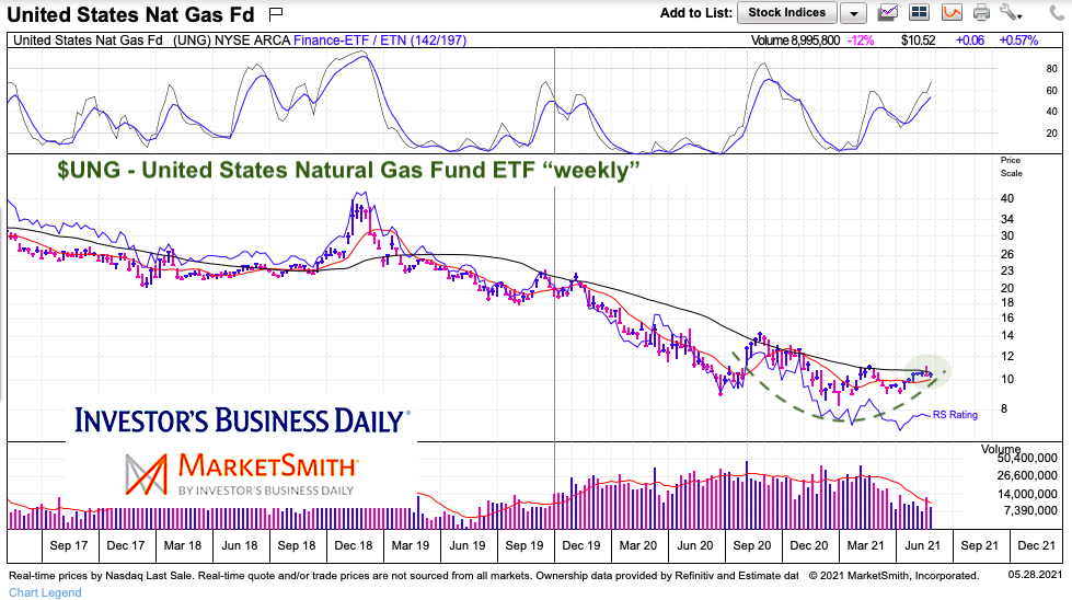ung natural gas price bottom long term chart may 31 2021