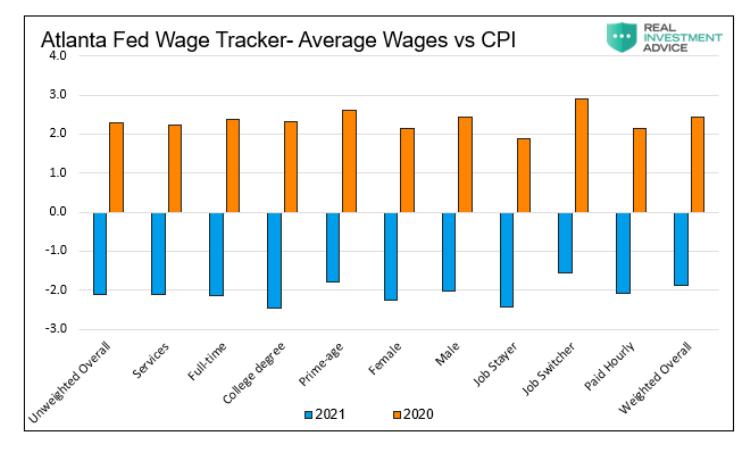 united states average wages versus cpi chart atlanta fed wage tracker