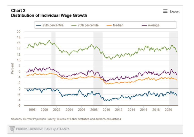 united states distribution of individual wage growth chart