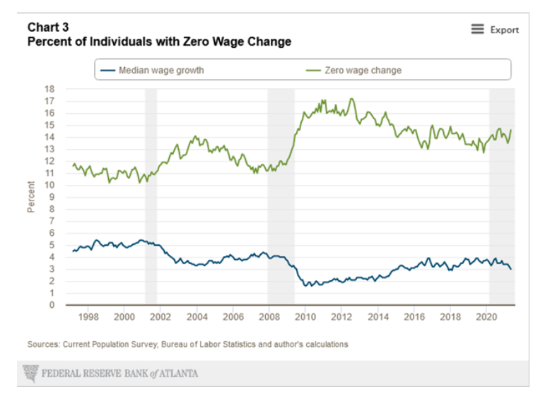 united states percent households with zero wage change chart