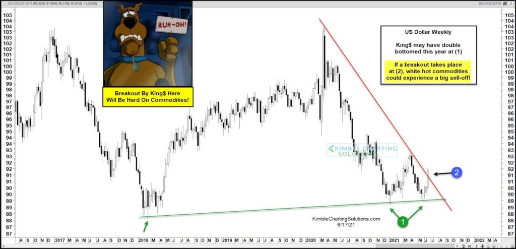 us dollar index breakout higher rally strength investing news chart image week june 18