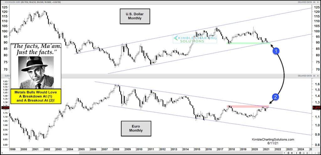us dollar weakness versus euro bearish currency analysis june 11 news image