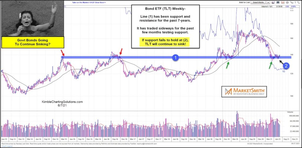 us government bonds decline analysis forecast chart june 7