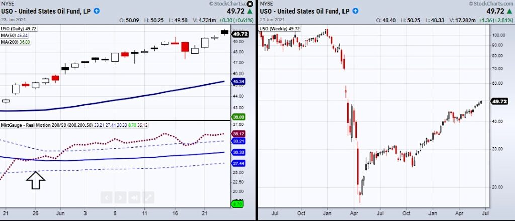 uso oil fund etf higher price targets forecast chart investing news image june 24