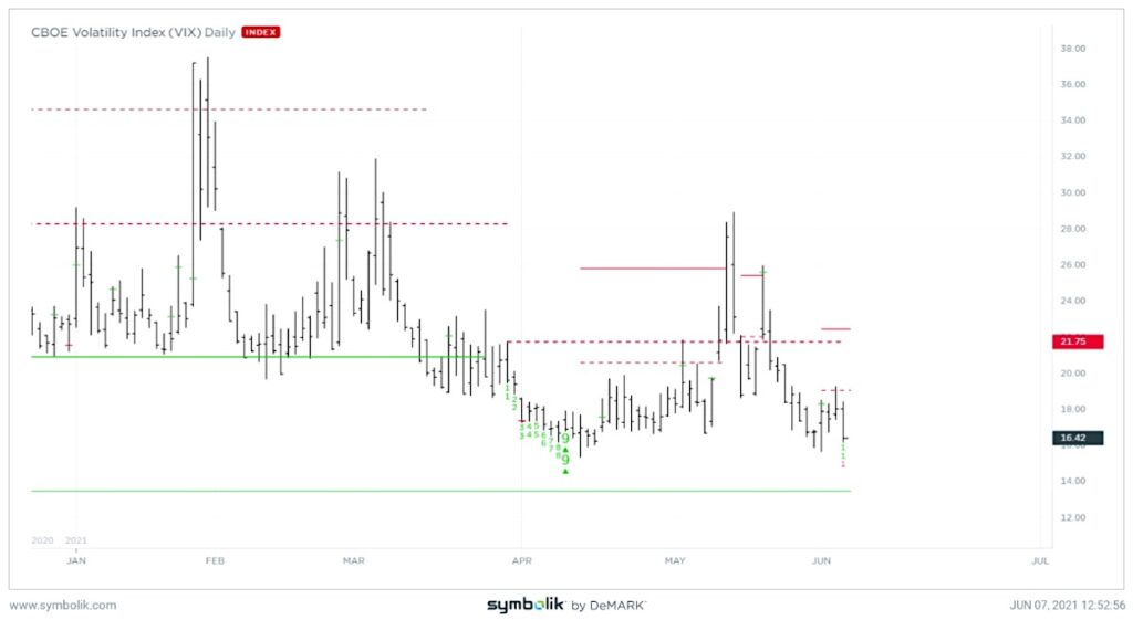 vix volatility index headed lower to bottom this week chart investing analysis news image