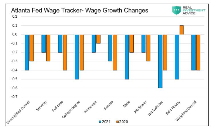 wage growth changes united states atlanta fed wage tracker chart