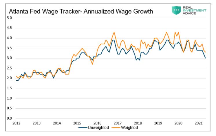 wage growth united states year 2021 atlanta fed wage tracker chart