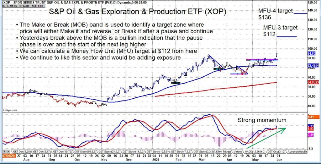 xop oil gas exploration etf breakout signal higher price target chart june 2