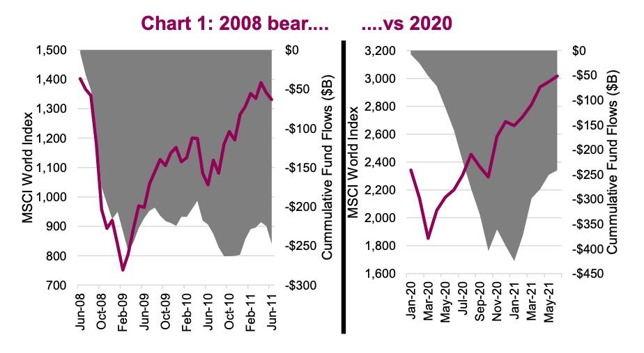 2020 bear market investor money flows equities comparison 2008 chart