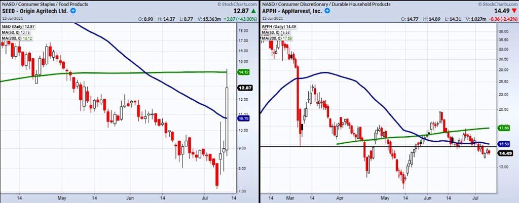 agricultural tech stocks trading bullish buy signals image july 13 news