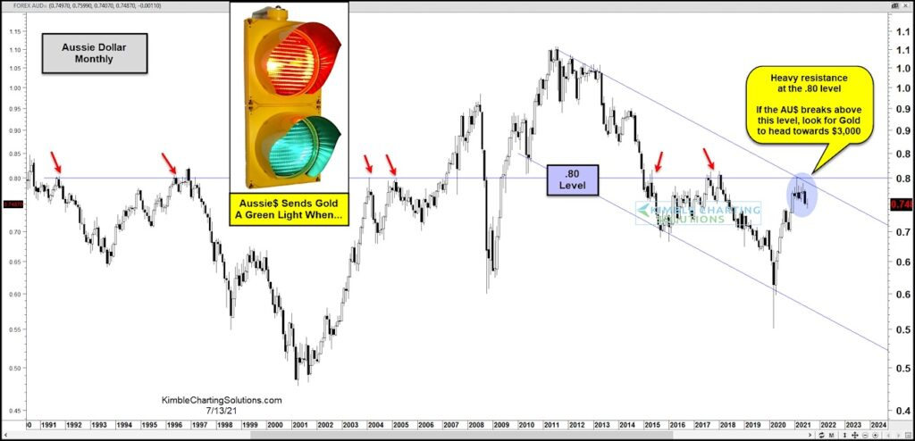 australian dollar currency trading important breakout chart image july