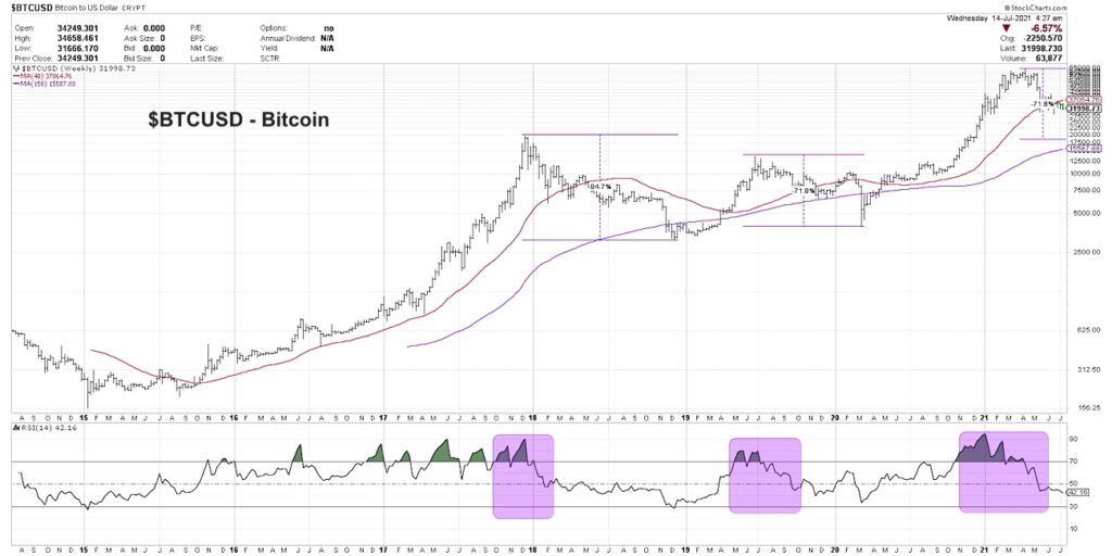 bitcoin btcusd trading decline bearish analysis sell signals chart