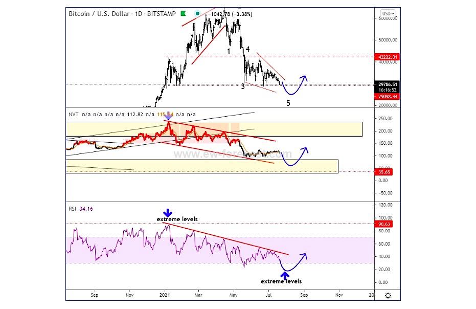 bitcoin elliott wave forecast decline bottom low july bottom chart analysis image