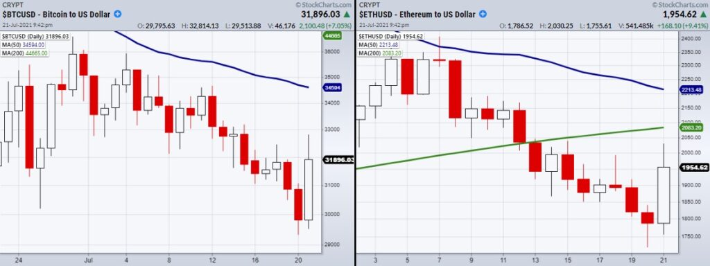 bitcoin ethereum crypto currency trading low bottom forecast chart image july 22