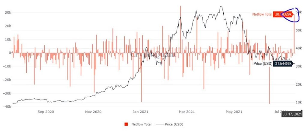 bitcoin retail money in-flows spike higher month july chart image