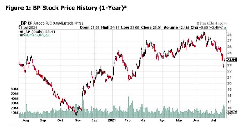 bp stock price trend analysis 1 year chart corporate earnings this week