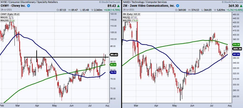 chewy stock price reversal higher bullish buy signal july 28