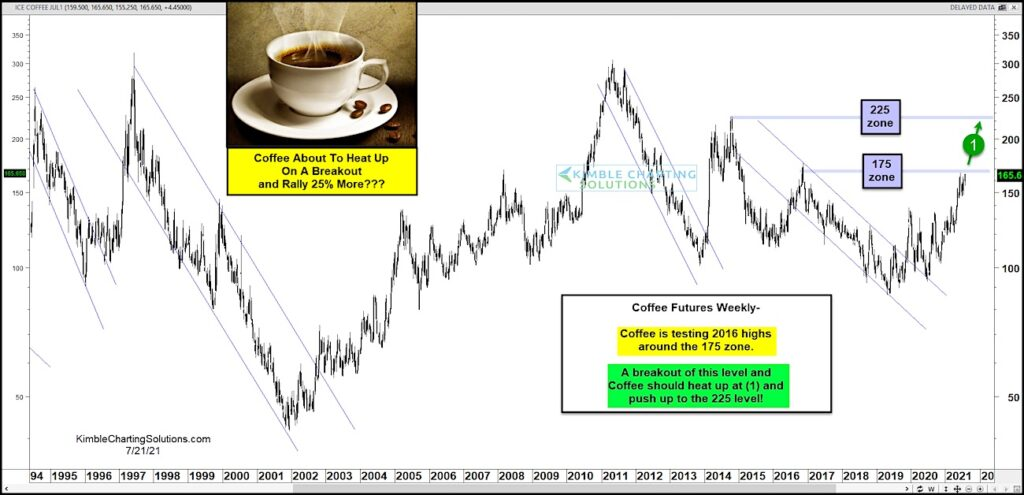 coffee futures higher price target 225 investing research chart news image