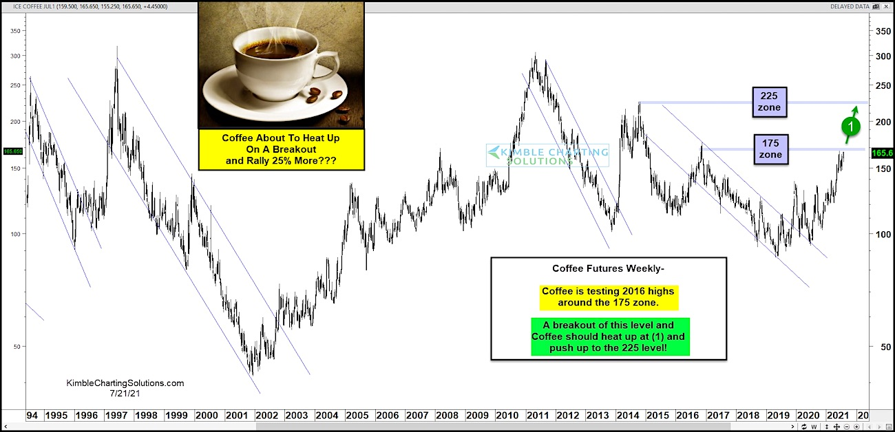 Coffee Futures Breakout Points To $225 Price Target!