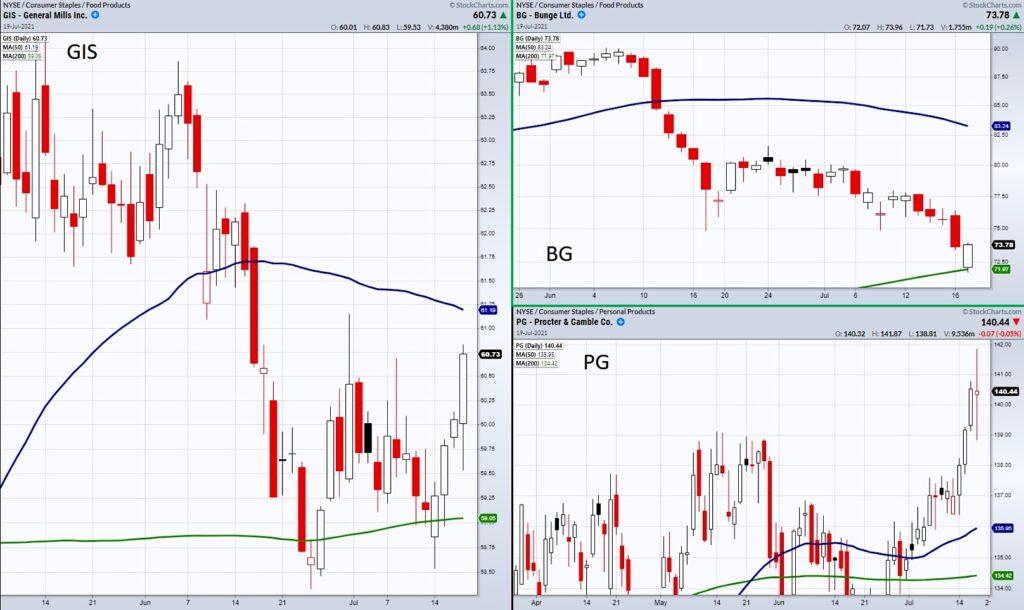 consumer staples stocks safe money flow rising volatility chart image july 20 stock market news