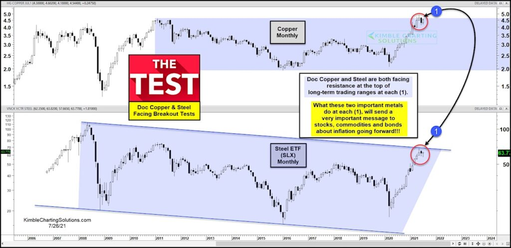 copper and steel prices peaking at resistance investment research analysis image