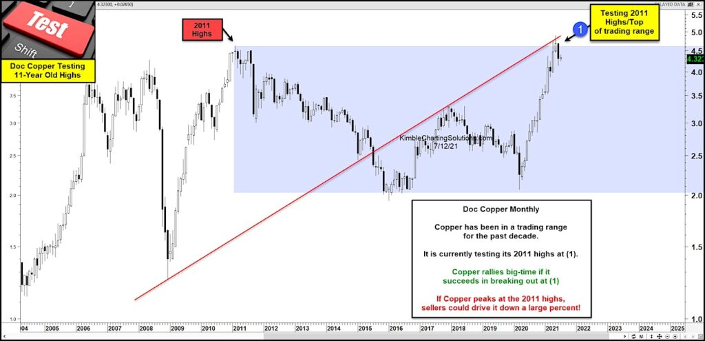 copper price peak test resistance important inflation signal chart image