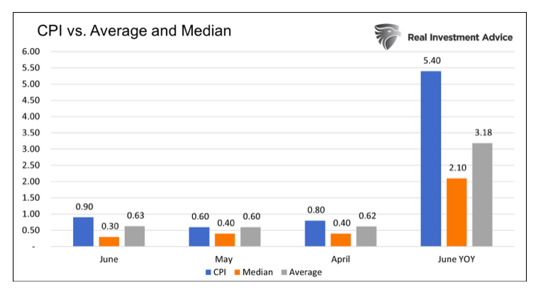 cpi versus average and median chart