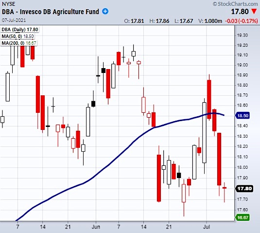 dba agriculture etf prices rising inflation indicator chart july 8 investing news
