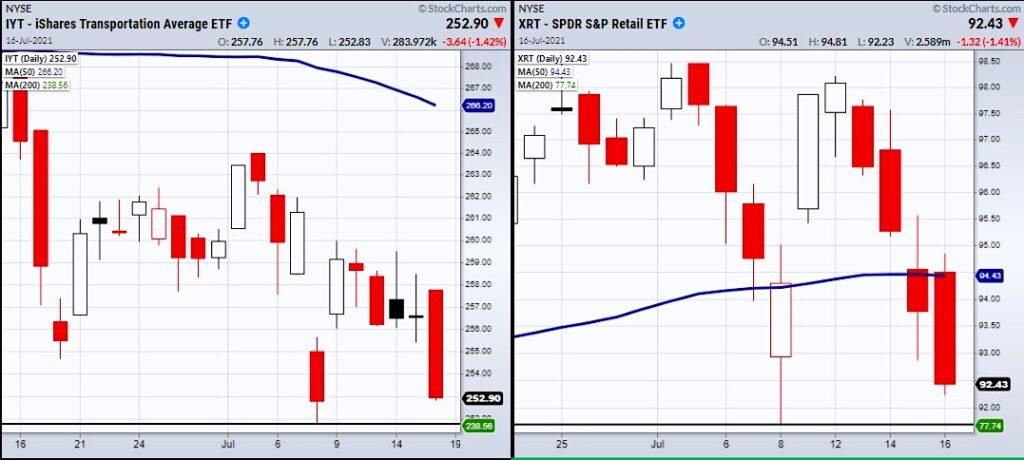 economic sensitive etfs investing price trading chart image july 19