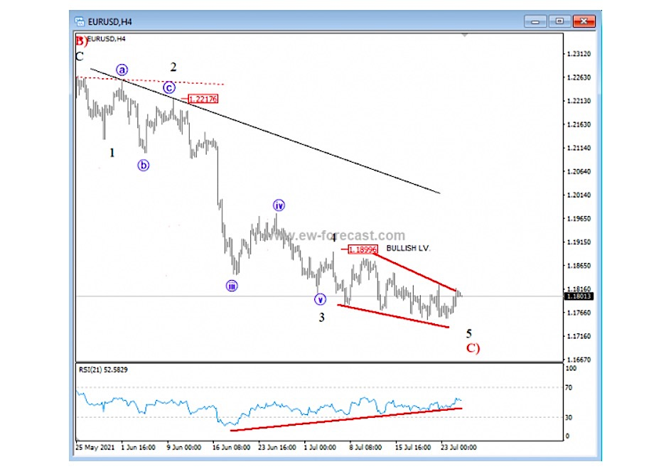 eurusd euro currency elliott wave 5 trading low forecast chart