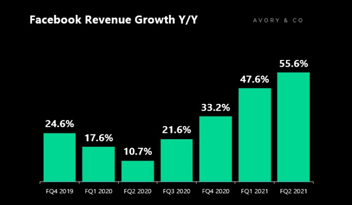 facebook q2 earnings report revenue growth 55 percent year over year chart
