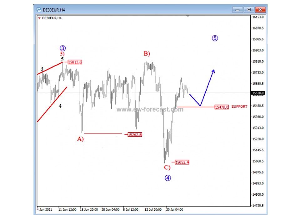 german dax elliott wave 5 trading higher forecast stock market analysis image