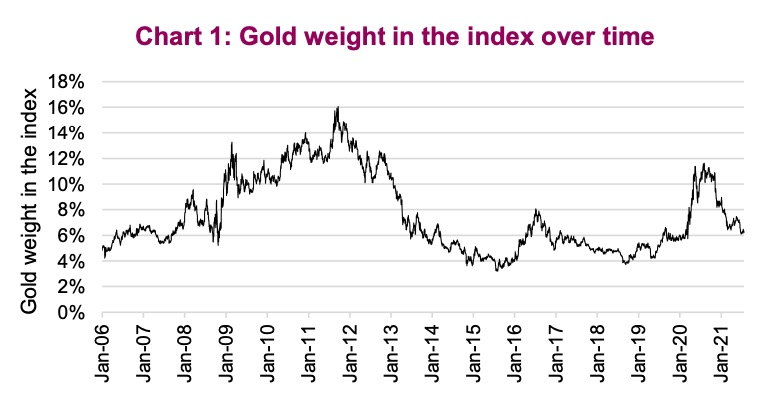 gold and gold related investments weighting decline stock market index image