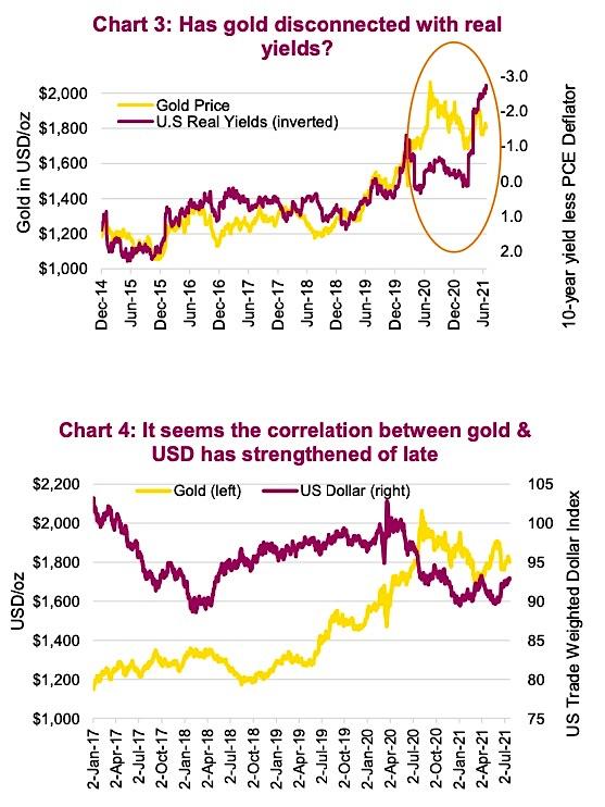gold price correlation us dollar treasury yields last 10 years chart image