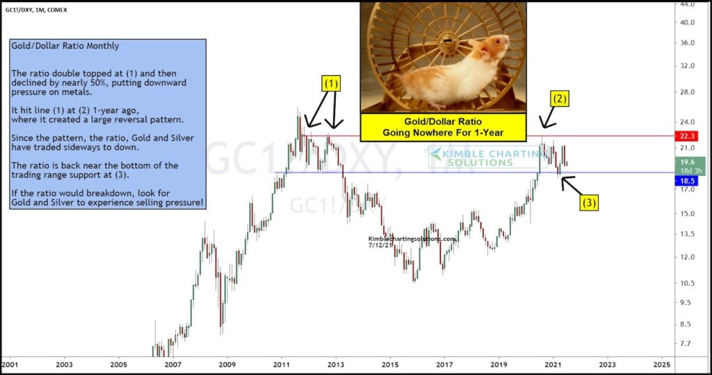 gold us dollar price ratio trading support image july 13