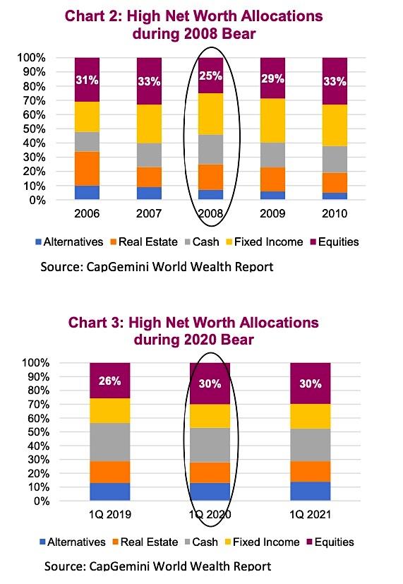 high net worth investors stock market allocations 2020 bear market image