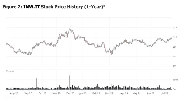 inw.it stock price history chart image