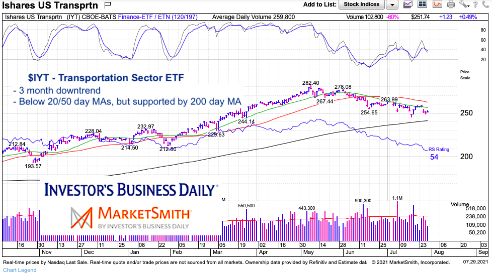 iyt transportation sector etf 200 day moving average support chart