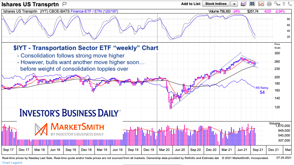 iyt transportation sector etf price consolidation analysis weekly chart