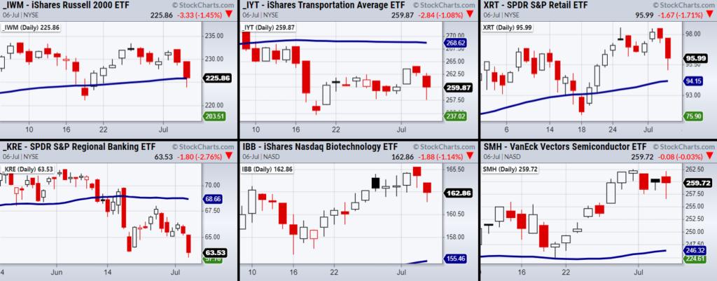 july stock market correction warning indicators news chart image