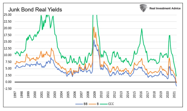 junk bonds real yields lowest year 2021 in last 25 years chart