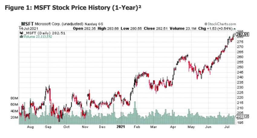 microsoft stock msft price rising one year chart bullish image