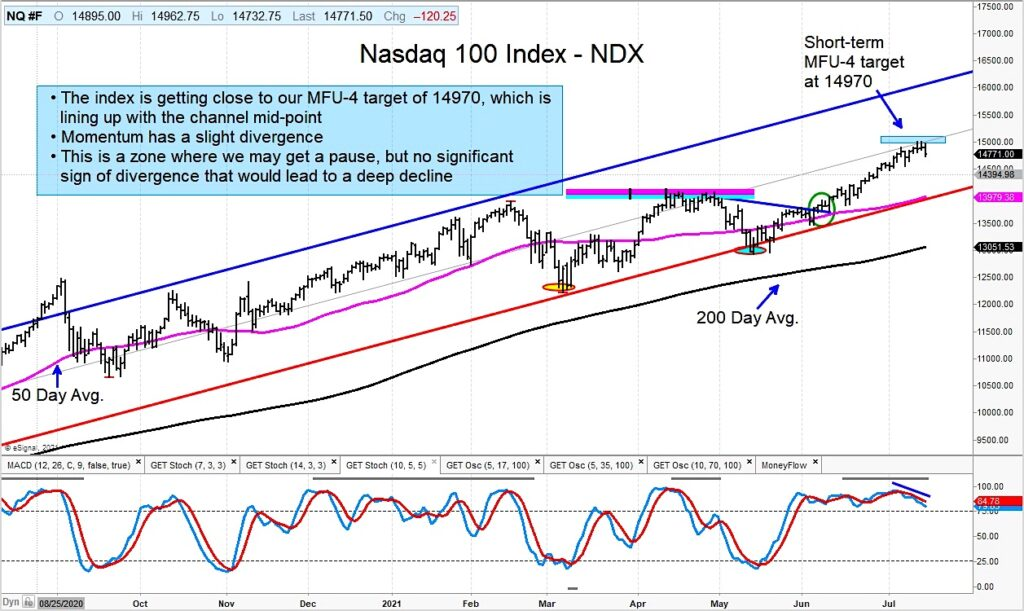 nasdaq 100 index price targets analysis chart investing image july 19