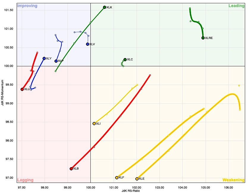 sector rotation rrg chart stock market strength technology real estate image