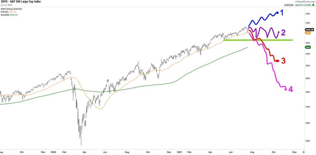 s&p 500 index price forecast through end of year 2021 chart