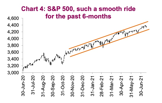 s&p 500 index strong investment price chart year 2021