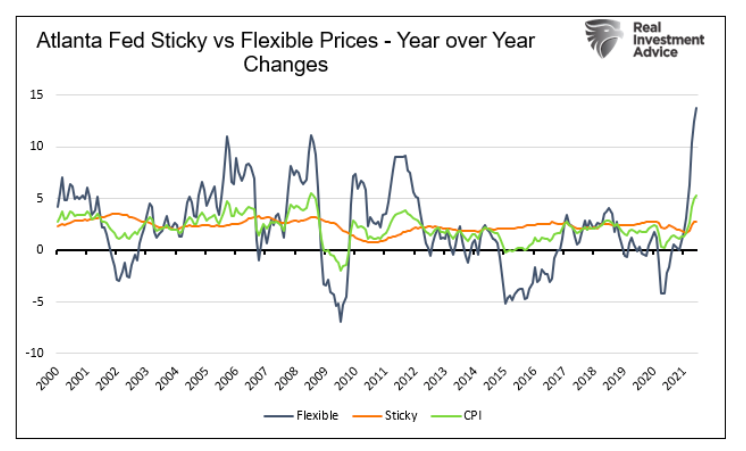 sticky versus flexible price changes inflation year over year atlanta fed data image