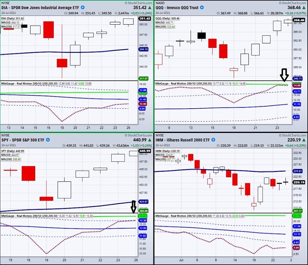 stock market index etfs rally higher end july positive buy signal investors image